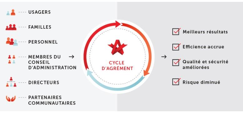 Cycle d'agrément